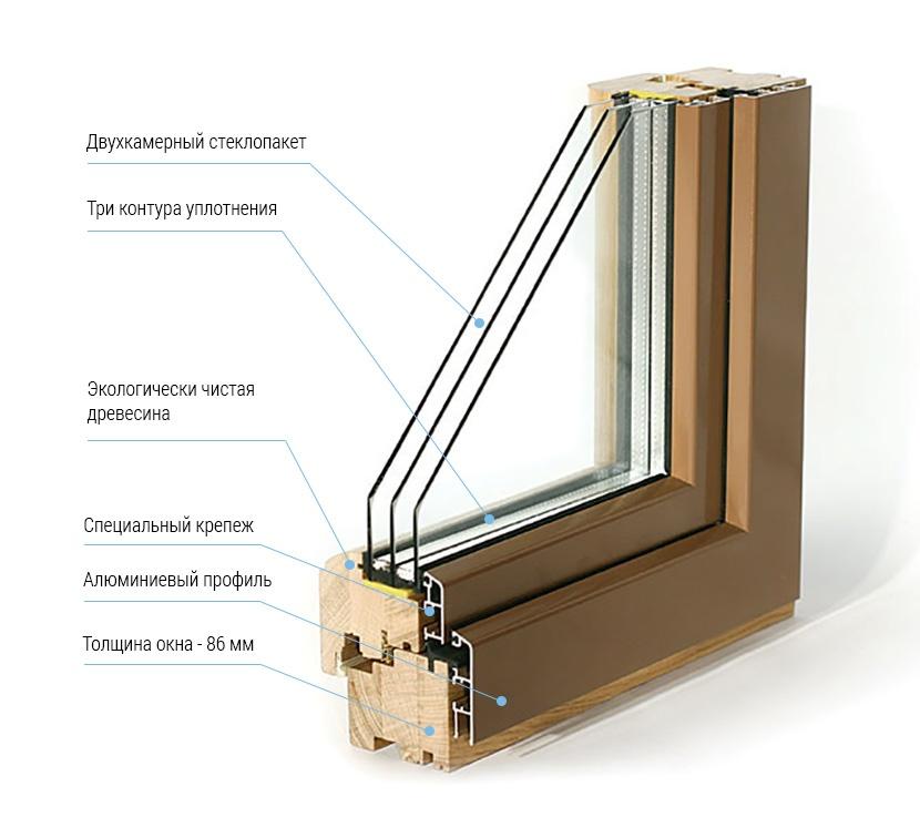 характеристики окна